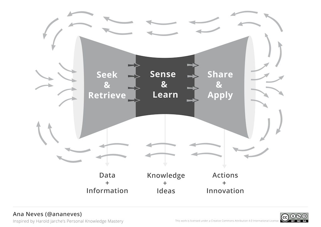 Modelo que representa a relação de dados, informação e inovação