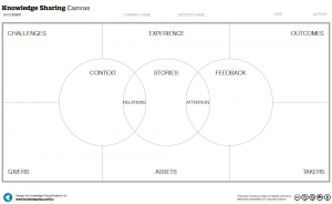 Knowledge Sharing Canvas - Knowledge Plaza
