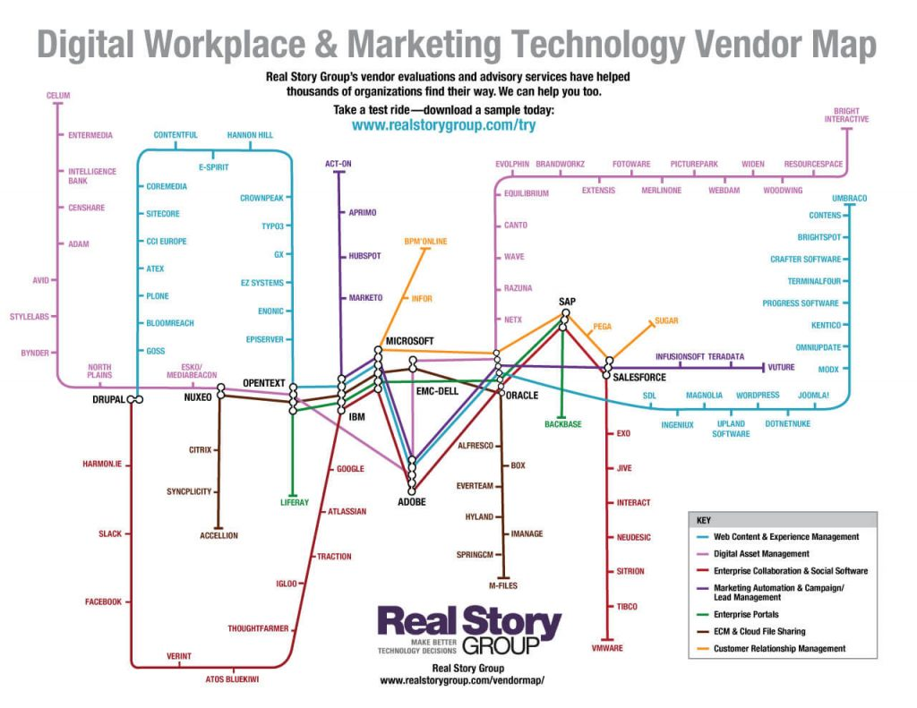 Digital Workplace & Marketing Technology Map