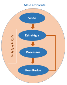Figura 1: Alinhamento