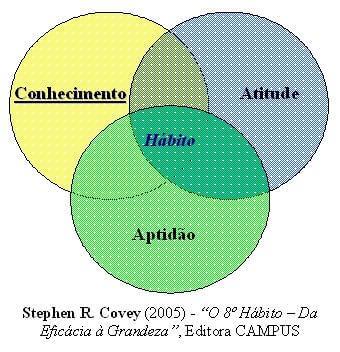 Conhecimento, atitude, aptidão e hábito