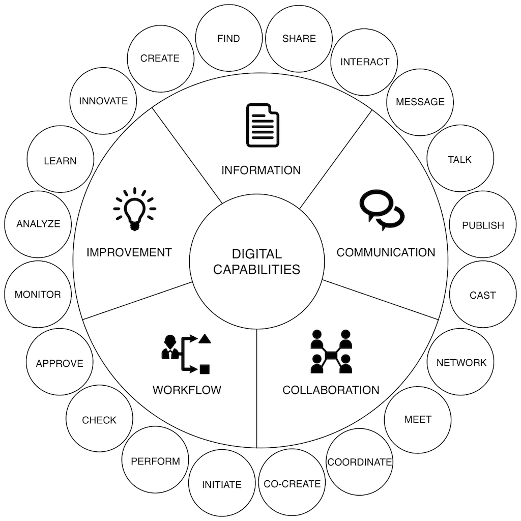 Digital capabilities