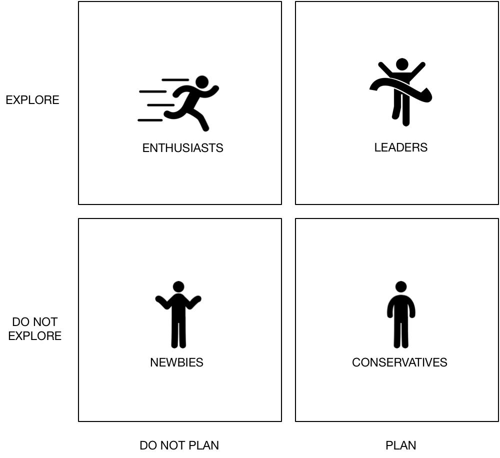 Matriz de maturidade