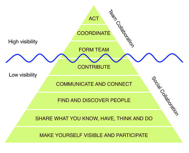 Collaboration Pyramid - por Oscar Berg