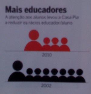 Infográfico alunos x professores