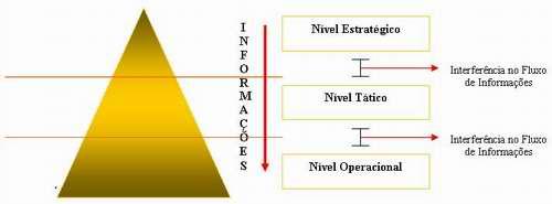 Pirâmide da informação