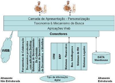 Componentes–Chave da Arquitetura PdCC