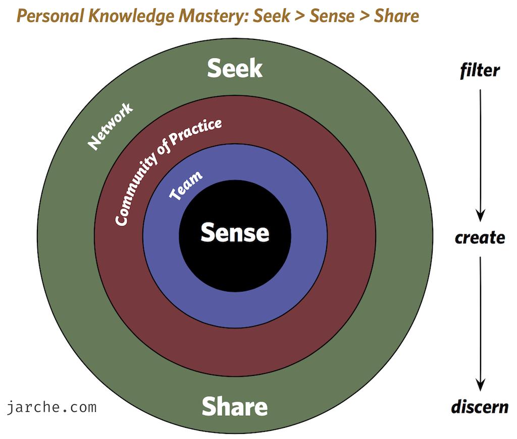 Modelo de Personal Knowledge Mastery de Harold Jarche