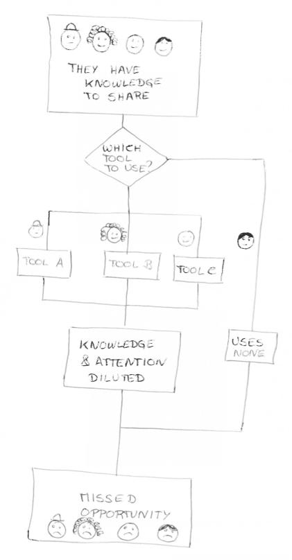Workflow - muitas ferramentas