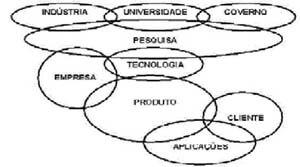 Interações na inovação tecnológica