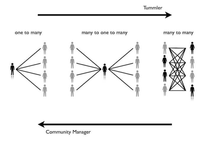Tummeling vs Community Management (Alex Hillman 2014)