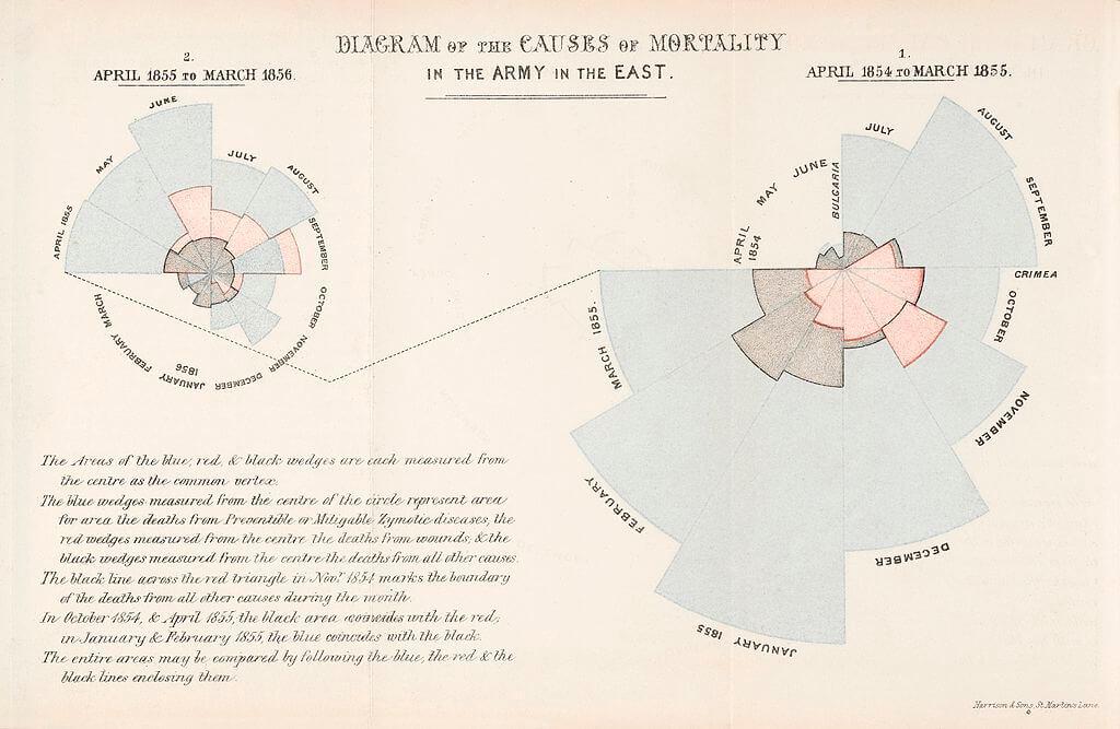Diagrama das causas de morte no exército