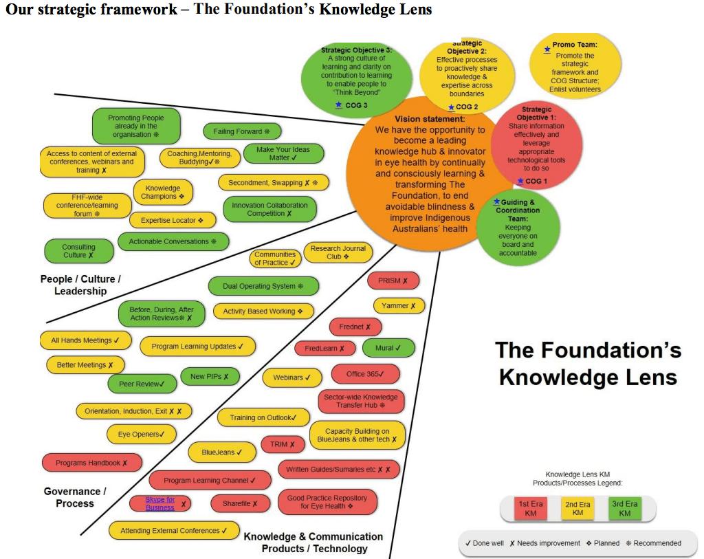 A Lente do Conhecimento criada para a The Fred Hollows Foundation