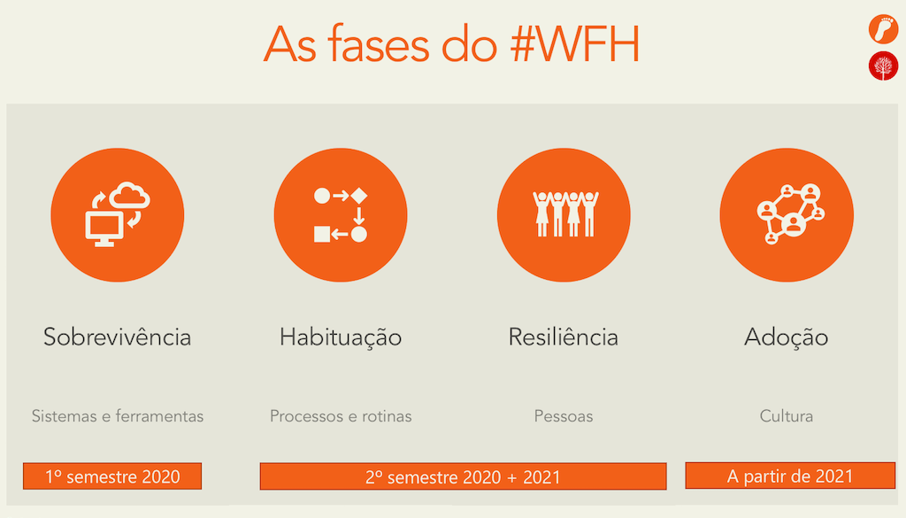 As fases do #WFH