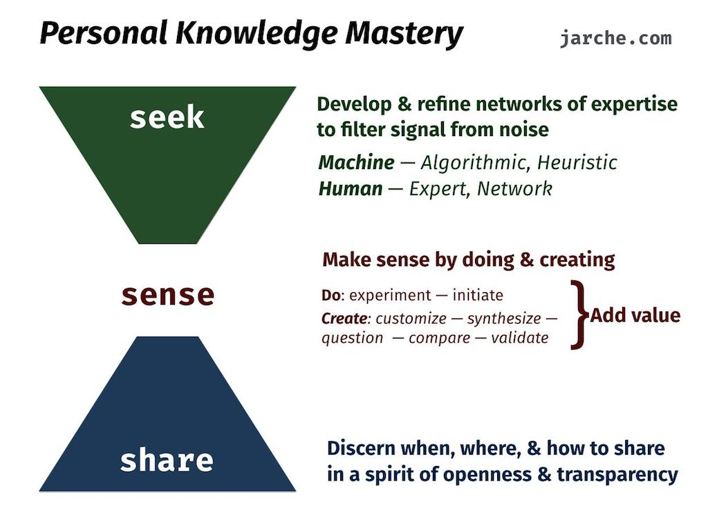 Seek-Sense-Share de Harold Jarche