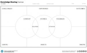 Knowledge Sharing Canvas - Knowledge Plaza