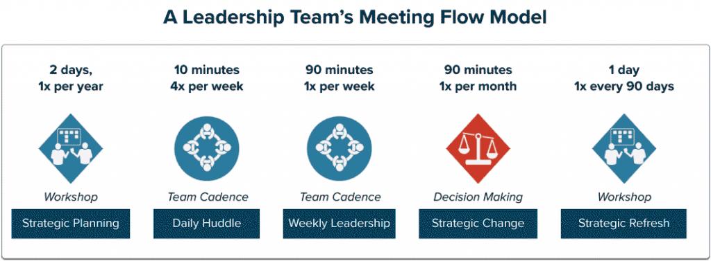 Um possível fluxo de reuniões para uma equipa de liderança, tal como proposto pela Lucid Meetings