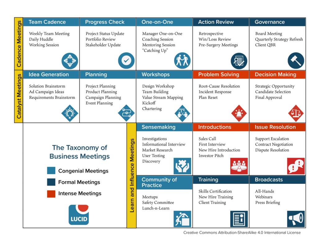 Taxonomia das reuniões de trabalho produzido pela Lucid Meetings (versão de 2017)