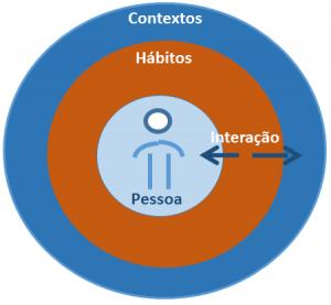 Figura 2: Contexto-Pessoa