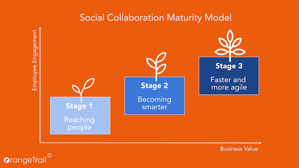 Social Collaboration Maturity Model - 3 estados