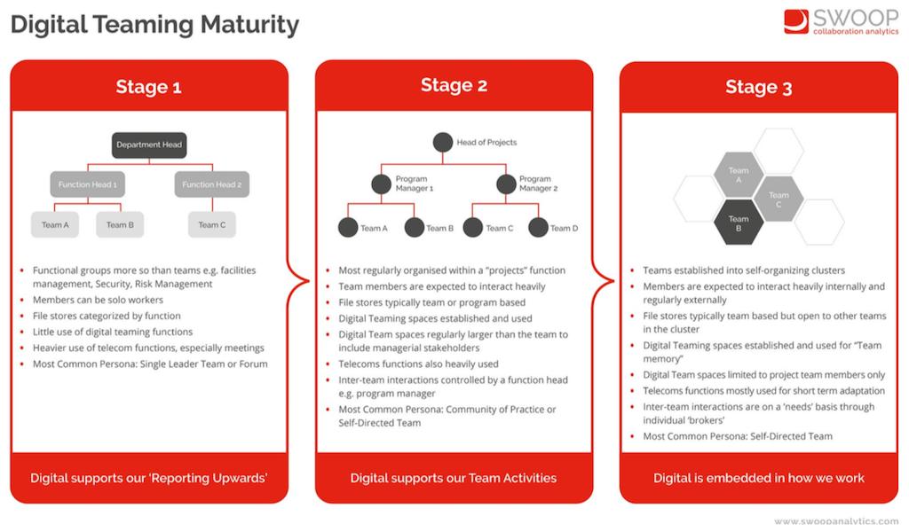Digital Teaming Maturity da SWOOP Fonte: Microsoft Teams Benchmarking Report 2021, Swoop Analytics