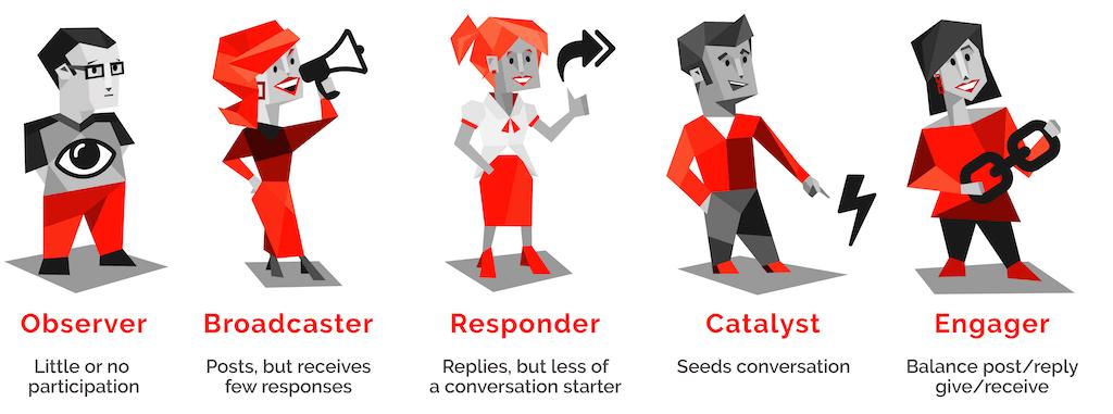 A SWOOP considera 5 personas na utilização de plataformas como o Teams: Observer, Broadcaster, Catalyst, Engager e Responder Fonte: site da Swoop Analytics