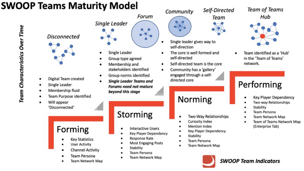 O modelo de maturidade desenvolvido pela SWOOP Fonte: site da Swoop Analytics