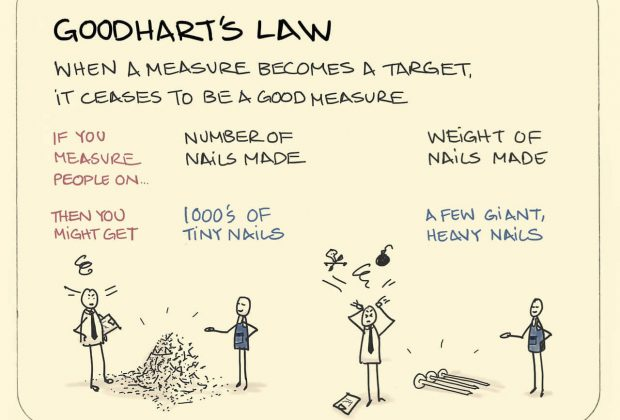 Sketchplanations - Goodhart's Law (by Jono Hey)