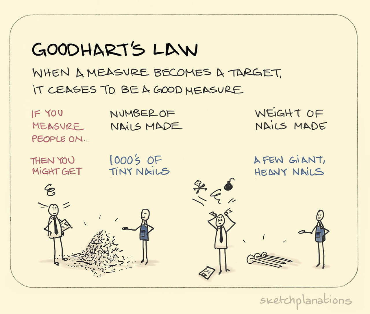 Sketchplanations - Goodhart's Law (by Jono Hey)