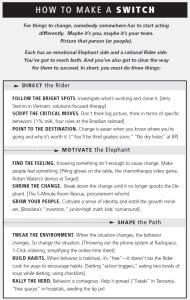 Resumo do modelo sugerido no livro Switch (clique na imagem para aceder ao modelo no site dos autores)
