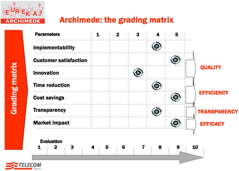 Grelha de avaliação de ideias submetidas através do Archimede
