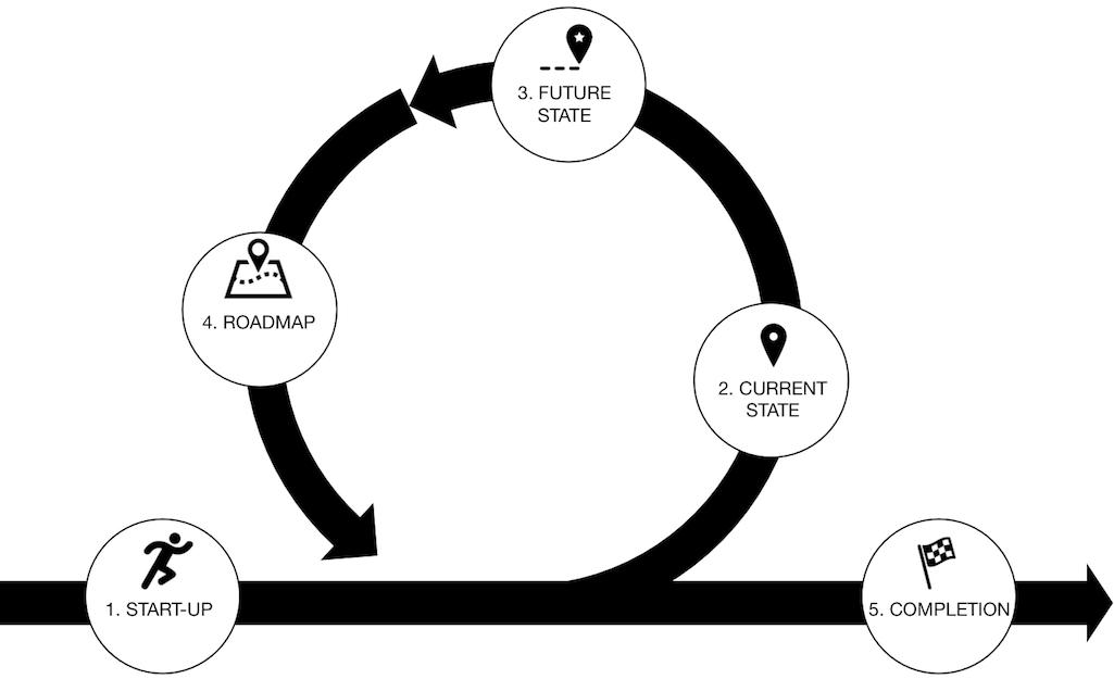Passos para a definição de uma estratégia