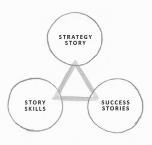 Magic Triangle of business storytelling - by Shawn Callahan