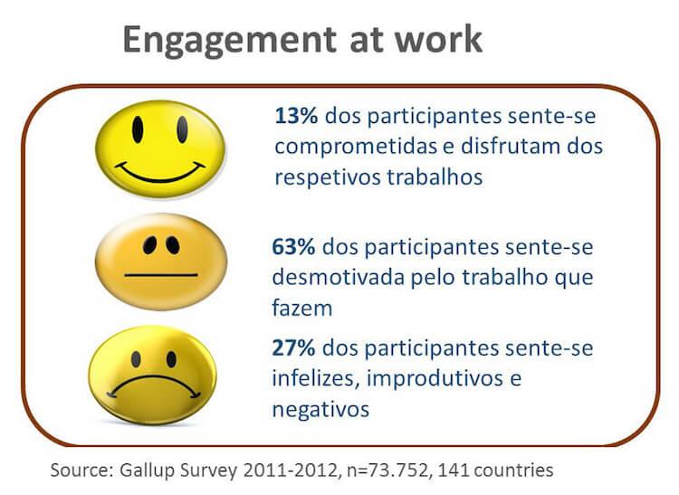 Engagement at work: resultados de um estudo