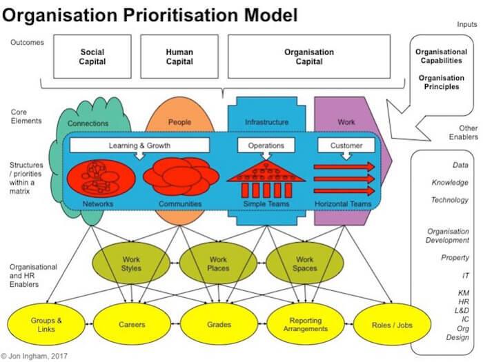 Organisation Prioritisation Model - by Jon Ingham 2017