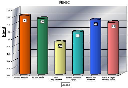 Resultado geral das disciplinas do modelo, aplicado a FUNEC