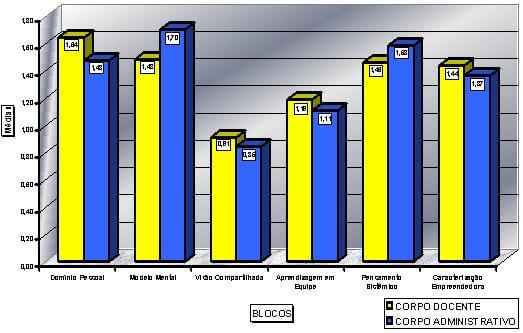 Resultado geral do corpo docente e corpo administrativo da FUNEC