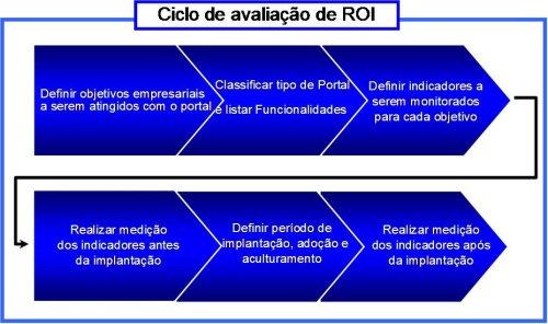 Ciclo de avaliação do ROI
