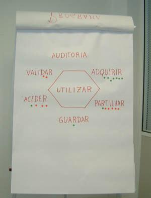Situação das organizações representadas