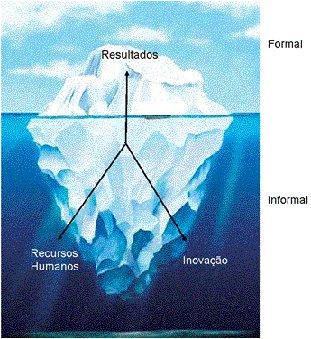 Conhecimento organizacional: as relações formais e informais