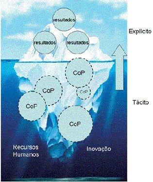 Conhecimento organizacional: tácito versus explicito