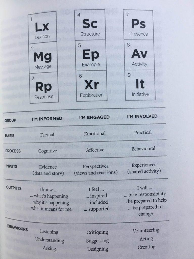 Tabela periódica da mudança - do livro Elemental Change do Neil Usher