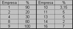 Percentagem de faturamento