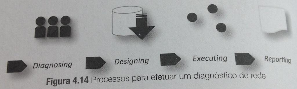 Figura 4.14 do livro Ciência dos Dados nas Organizações (Vasconcelos e Barão 2017)